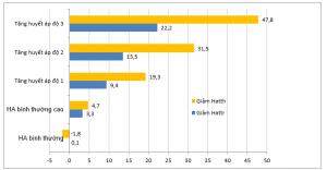 Sự tuân trị, độ an toàn, độ dung nạp, và hiệu quả của viên phối hợp liều cố định Peridopril/ Amlodipin ở bệnh nhân tăng huyết áp và bệnh mạch vành ổn định: Một nghiên cứu quan sát tiền cứu trên toàn H