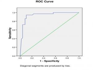 Giá trị chẩn đoán lao của interferon gamma trong tràn dịch màng phổi dịch tiết